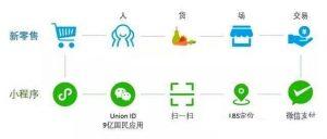 新零售  大数据  服务  销售渠道  ebzasia  智能全渠道  ebzasia.com